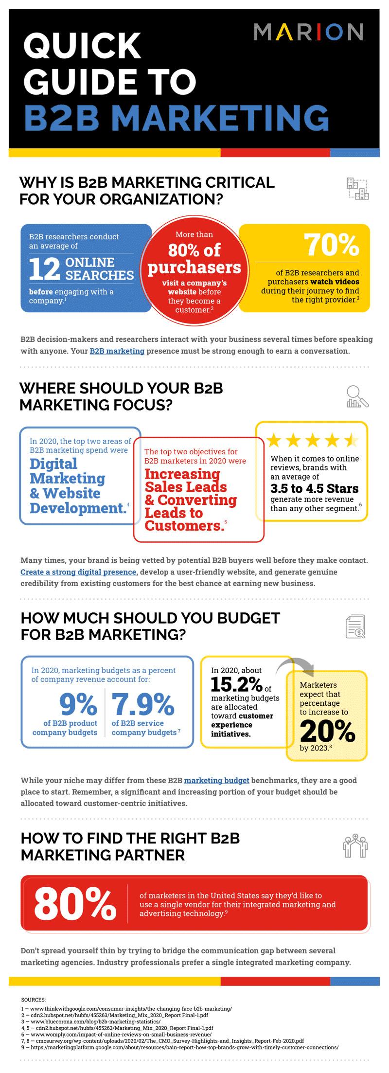 importance of B2B marketing strategies
